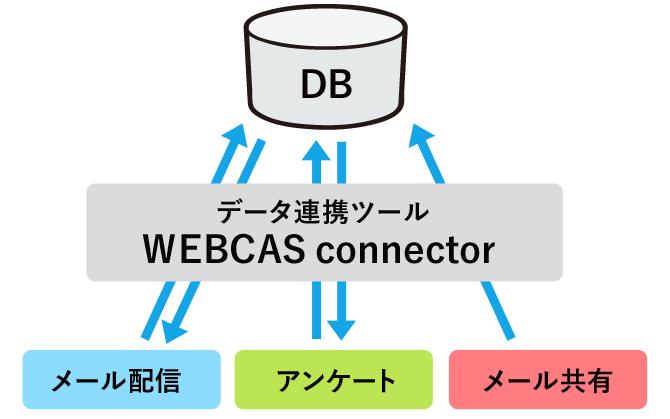 「WEBCAS」シリーズと貴社DBの連携で管理コストを効率化