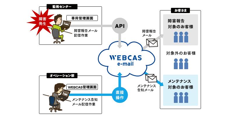 ベリトランス様 決済サービス ユーザーサポートメール配信運用イメージ_pc
