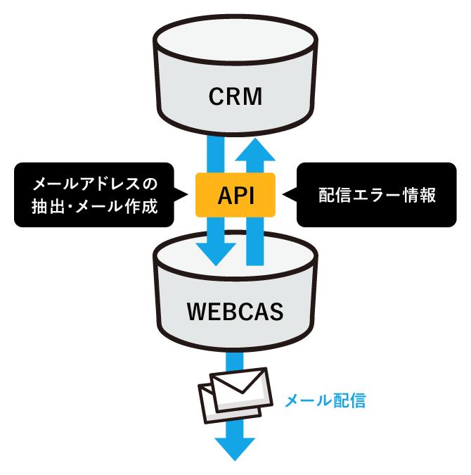 CRM(会員管理システム)との連携配信のイメージ