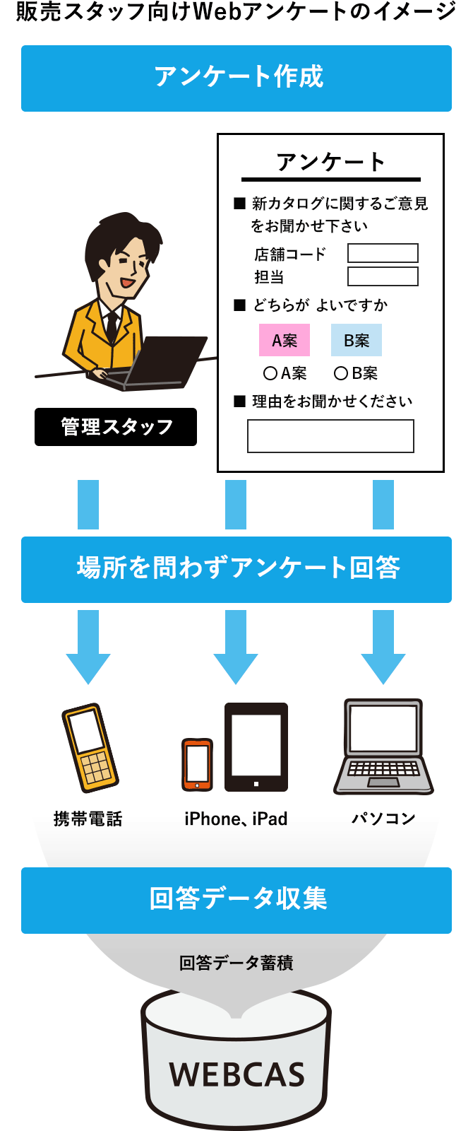 販売スタッフ向けWebアンケートのイメージ