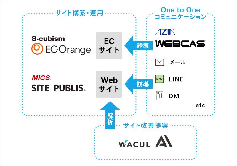 エイジア、エスキュービズム、WACUL、ミックスネットワーク協業イメージ