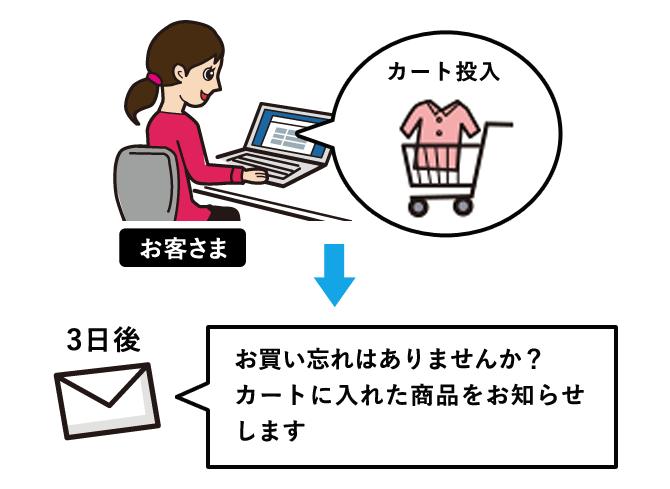 ポイント取得後、未使用のお客様に、ポイントの使用期限、金額等の情報、オススメ商品の案内メールを配信し、ポイントを使用した商品購入を促します。