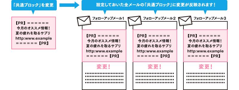 複数メールコンテンツ修正がスピーディに行える「共通ブロック」