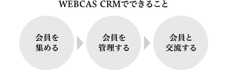 顧客管理システム-WEBCAS-CRM_会員登録・会員管理システムWEBCAS-CRM_005_pc
