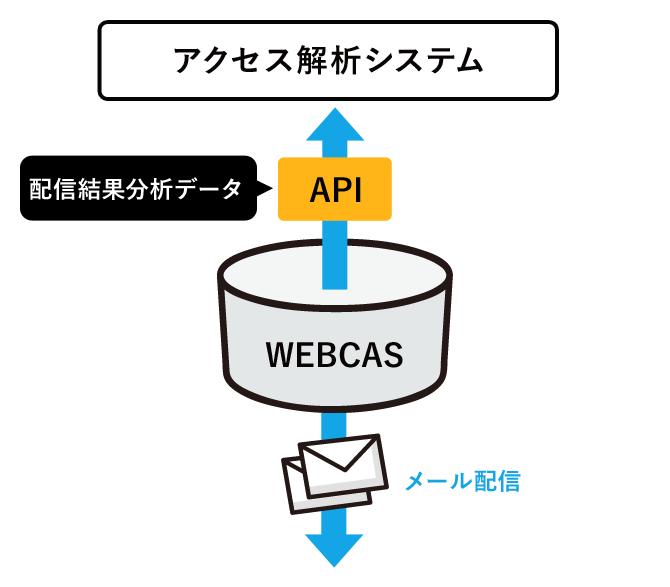 アクセス解析システムとの連携配信イメージ
