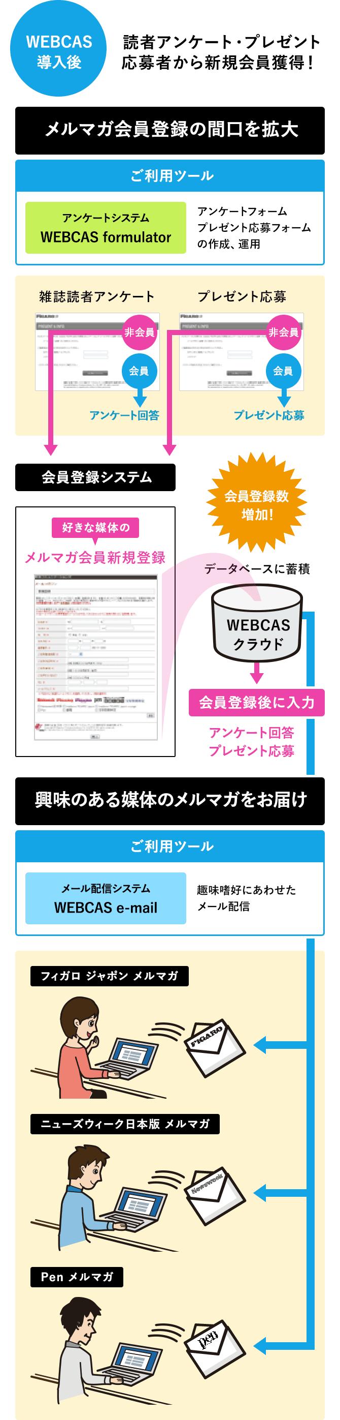出版・Webメディア運営の阪急コミュニケーションズ様は、プレゼントキャンペーンの応募をメルマガ会員登録必須にするためにWEBCASを導入、その結果、メルマガ会員増加率が以前の40%向上しました。 それに加え、キャンペーン応募フォームは外注に委託していたところ、その運用は全て自社の担当者様が「WEBCAS formulator」で簡単に行えるようになりました。担当者様には、「メルマガ会員増加率向上と、コスト削減を同時に実現できた」と喜びの言葉をいただいております。