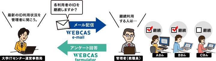 WEBCASを活用した大学ID継続利用者調査のイメージ