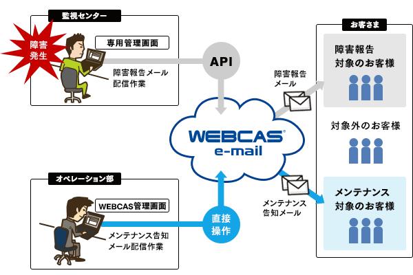 ベリトランス様 決済サービス ユーザーサポートメール配信運用イメージ