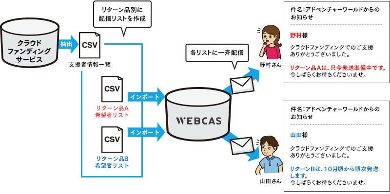 CSVインポートメール配信
