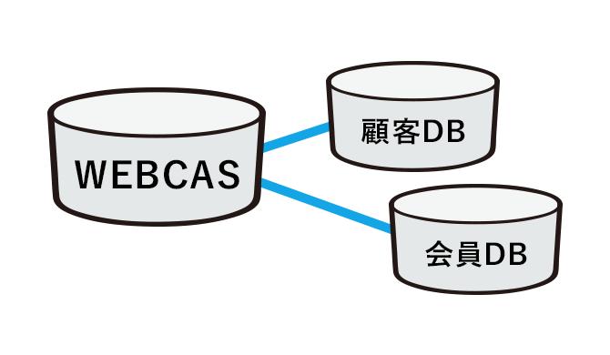 複数データベースと連携可能