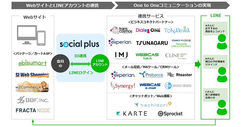 「Next ID Alliance」における、LINEログインによるID連携からOne to Oneメッセージ配信を実現するエコシステムのイメージ
