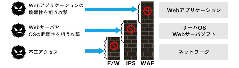 F/W、IPS、WAFの導入