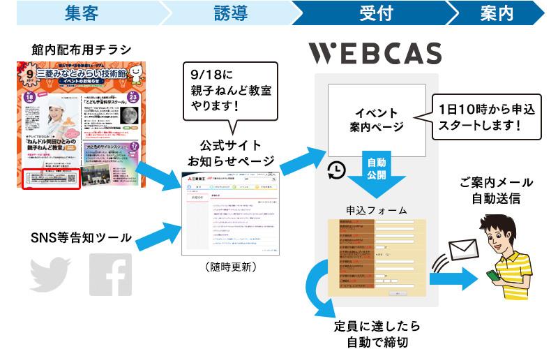WEBCASで作成した申込フォームを利用した受付フロー