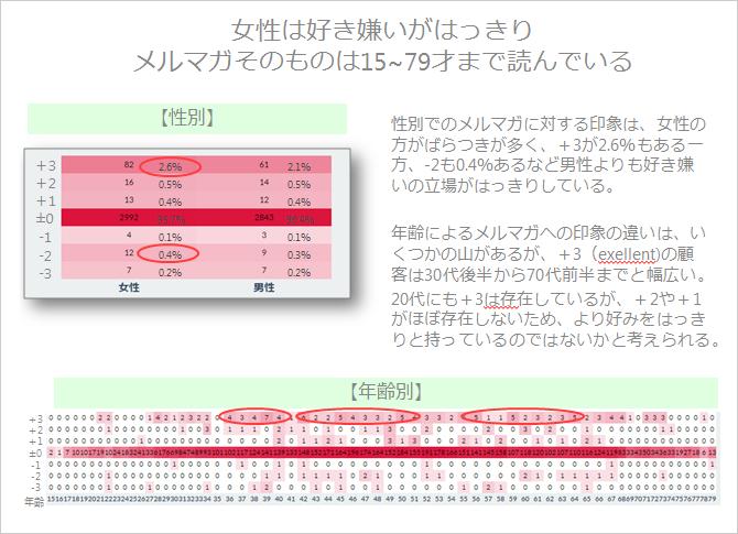 クロス集計分析イメージ