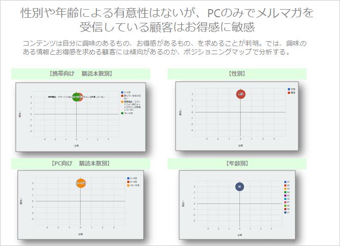 ポジショニングマップ分析イメージ
