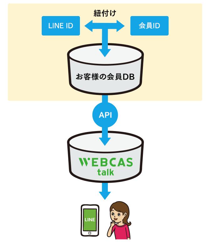 WEBCAS taLk_お客様側でID連携し、WEBCASが受け取る
