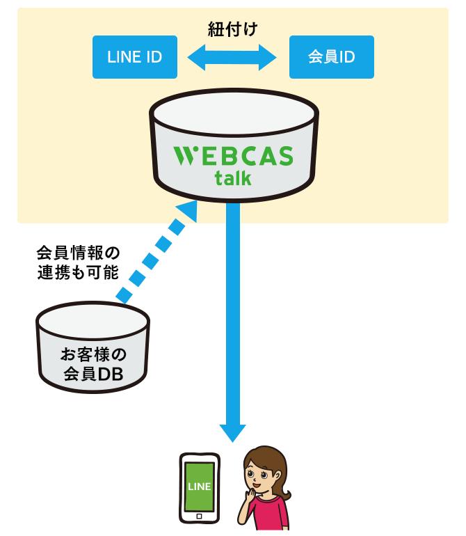 WEBCAS taLk_WEBCASでID連携する