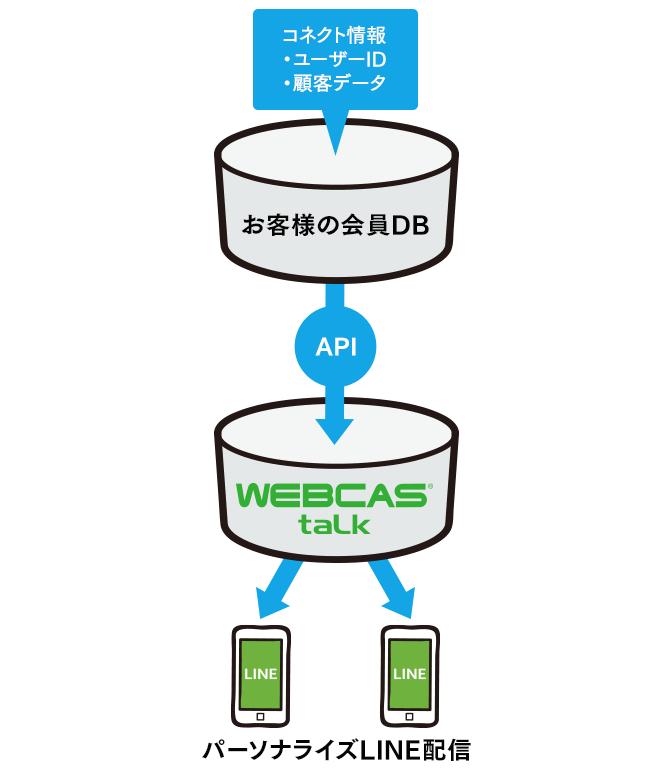 お客様の会員データベースとWEBCAS taLkのAPI連携イメージ