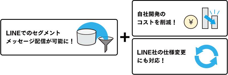 WEBCAS taLk利用メリット