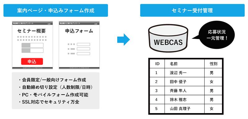 セミナー受付フォーム作成システム「WEBCAS formulator」について