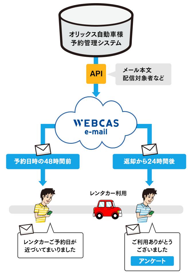 オリックス自動車様 API連携によるメール配信イメージ_sp